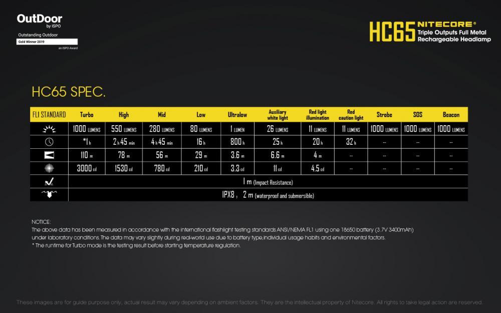 NITECORE HC65 čelovka 3
